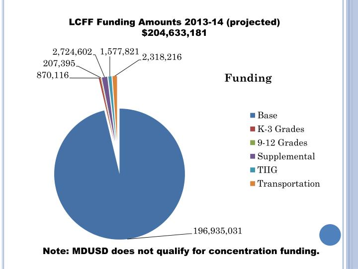LCFF Funding Amounts 2013-14 (projected) $204,633,181