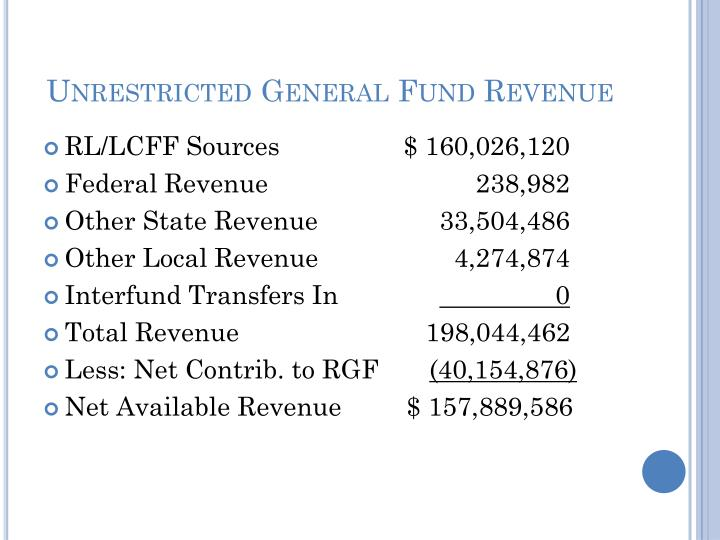Unrestricted General Fund Revenue