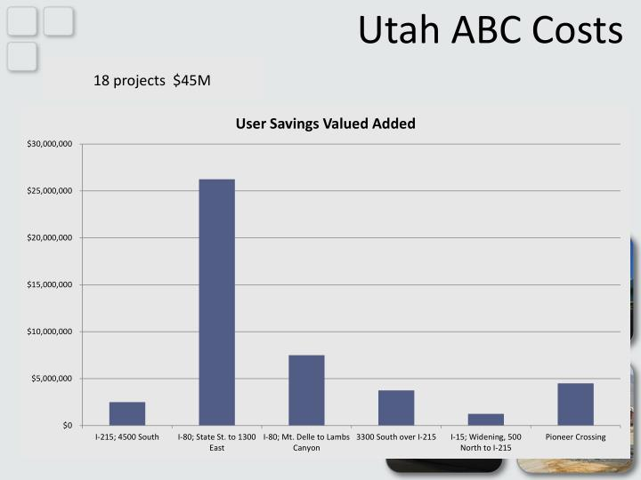 Utah ABC Costs
