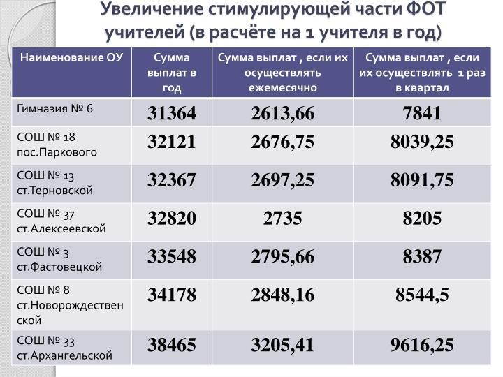 Увеличение стимулирующей части ФОТ учителей (в расчёте на 1 учителя в год)