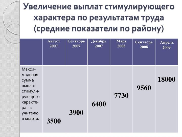 Увеличение выплат стимулирующего характера по результатам труда (средние показатели по району)