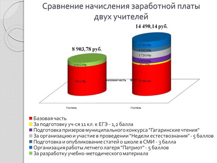 Сравнение начисления заработной платы