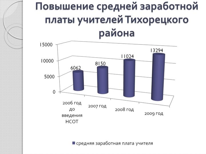 Повышение средней заработной платы учителей Тихорецкого района