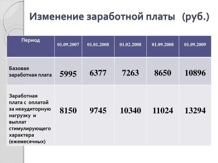 Изменение заработной платы   (руб.)