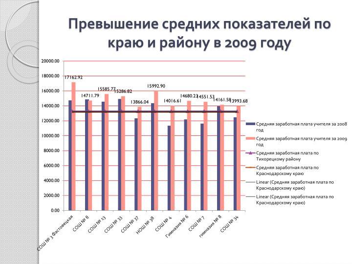 Превышение средних показателей по краю и району в 2009 году