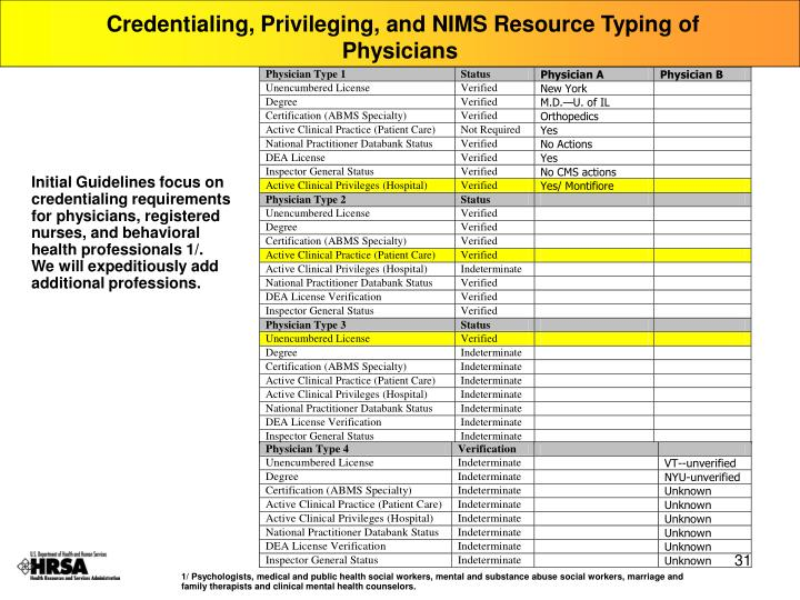 Credentialing, Privileging, and NIMS Resource Typing of Physicians