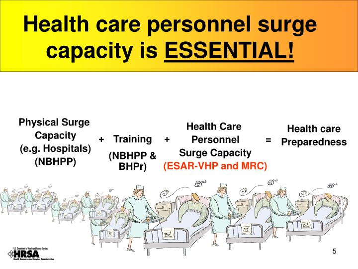 Health care personnel surge capacity is