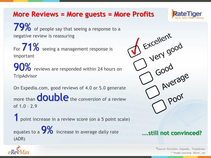 More Reviews = More guests = More Profits