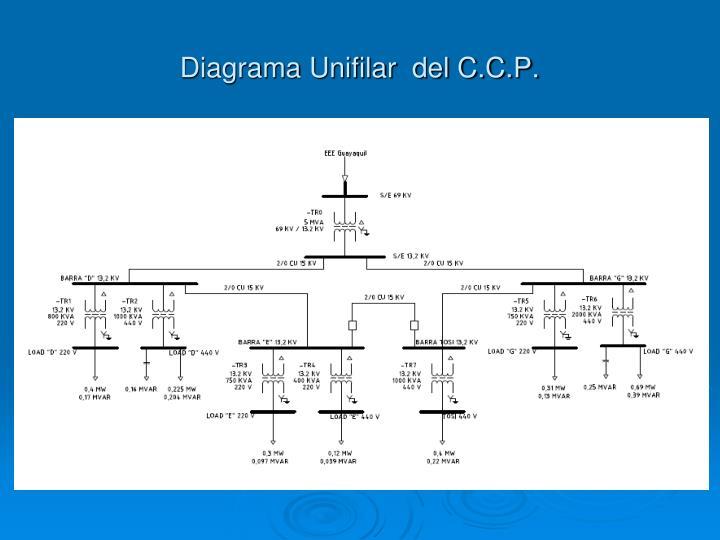 Diagrama Unifilar  del C.C.P.