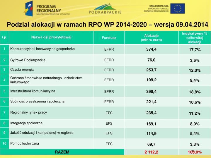 Podział alokacji w ramach RPO WP 2014-2020 – wersja