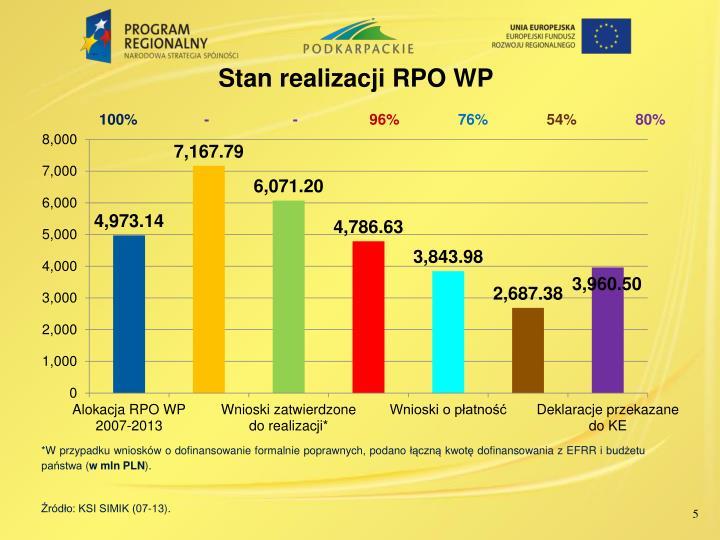 Stan realizacji RPO WP