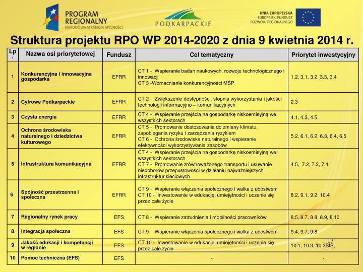 Struktura projektu RPO WP 2014-2020 z dnia
