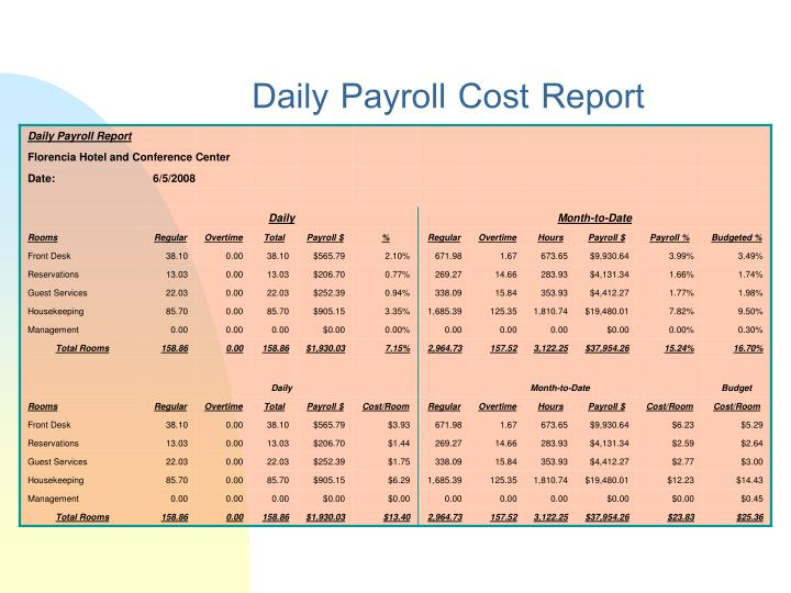 Daily Payroll Cost Report