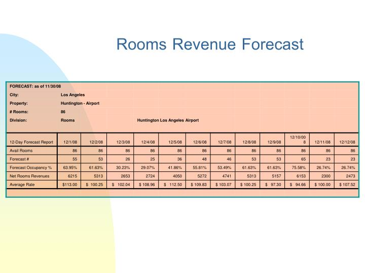 Rooms Revenue Forecast