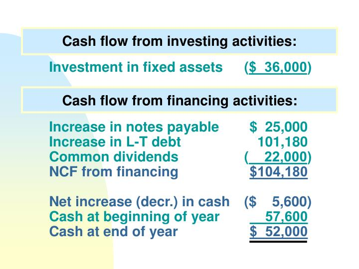 Cash flow from investing activities: