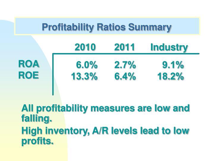 Profitability Ratios Summary