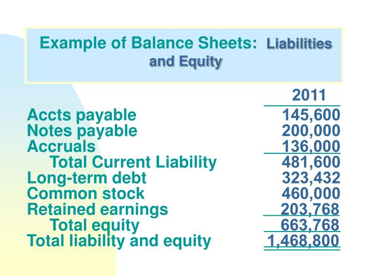 Example of Balance Sheets: