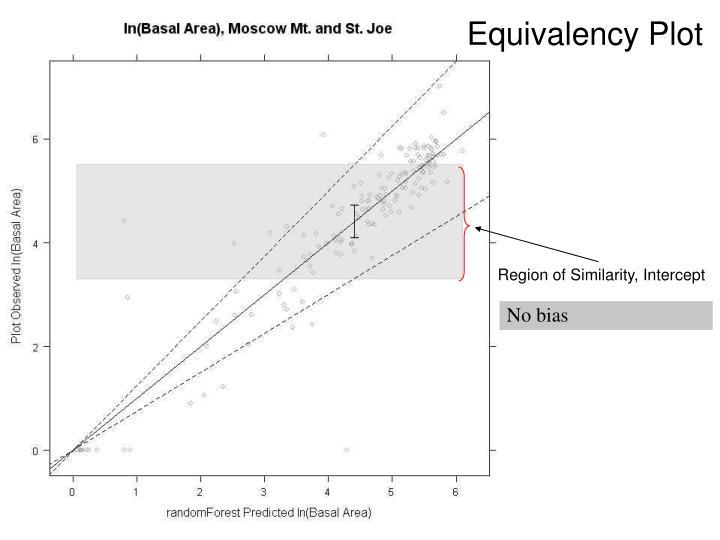 Equivalency Plot