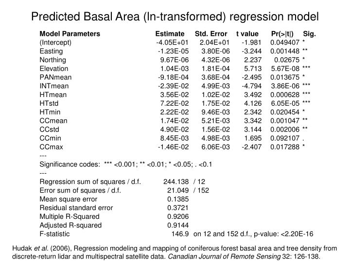 Predicted Basal Area (ln-transformed) regression model