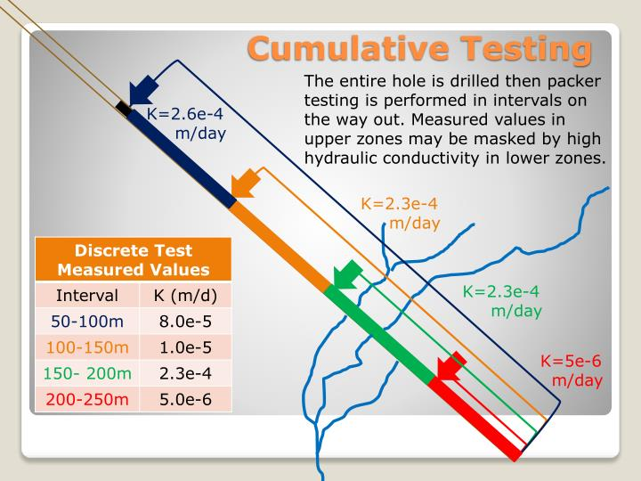 The entire hole is drilled then packer testing is performed in intervals on the way out. Measured values in upper zones may be masked by high hydraulic conductivity in lower zones.