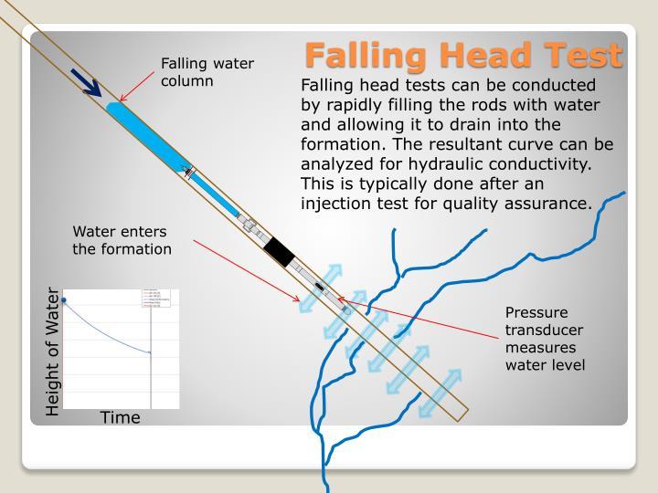 Falling water column