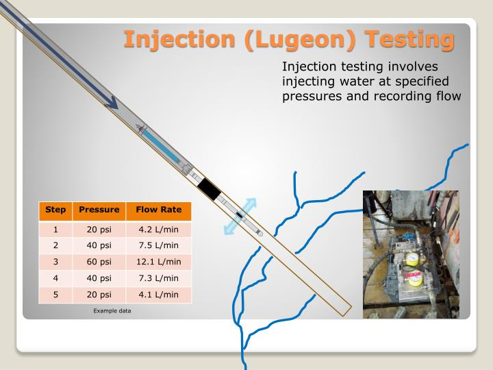 Injection testing involves injecting water at specified pressures and recording flow