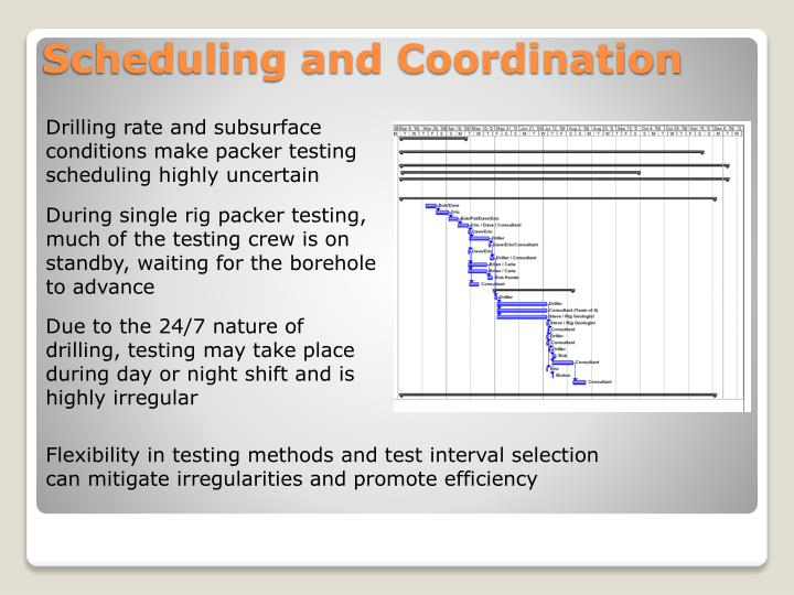 Drilling rate and subsurface conditions make packer testing scheduling highly uncertain
