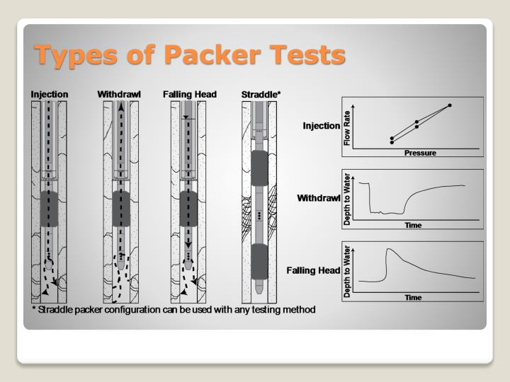 Types of Packer Tests
