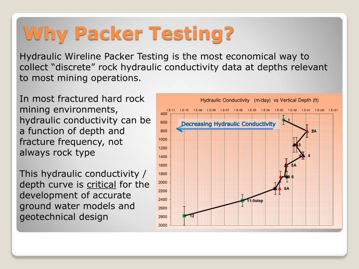 """Hydraulic Wireline Packer Testing is the most economical way to collect """"discrete"""" rock hydraulic conductivity data at depths relevant to most mining operations."""