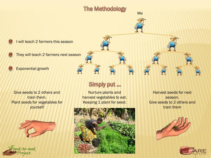 The Methodology