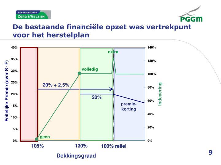 De bestaande financiële opzet was vertrekpunt voor het herstelplan