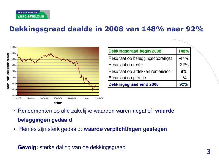 Dekkingsgraad daalde in 2008 van 148% naar 92%