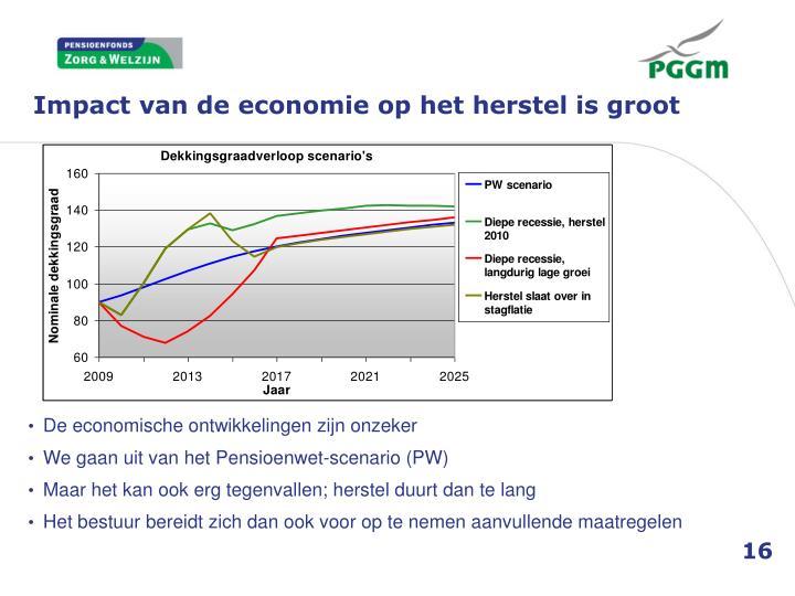 Impact van de economie op het herstel is groot