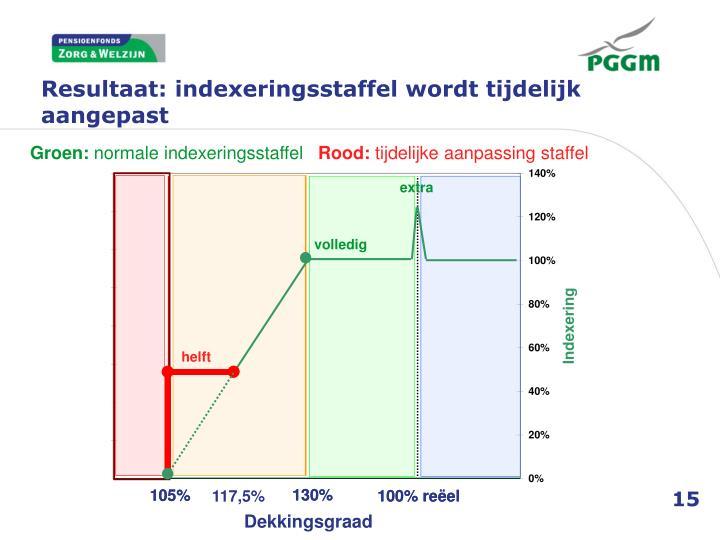 Resultaat: indexeringsstaffel wordt tijdelijk aangepast