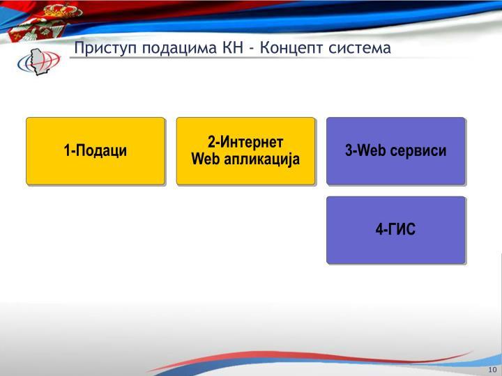 Приступ подацима КН - Концепт система