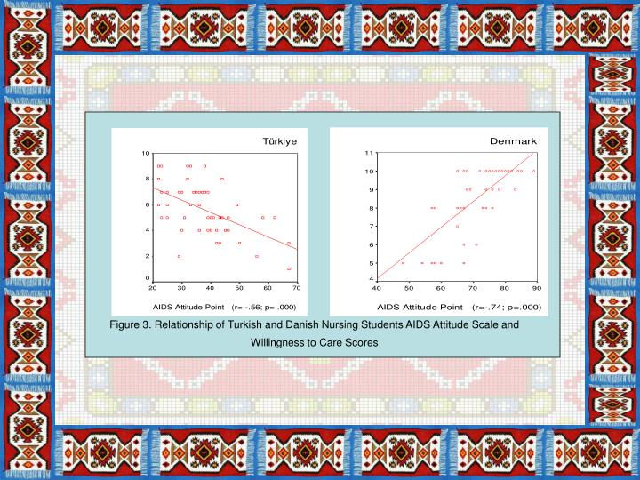 Figure 3. Relationship of Turkish and Danish Nursing Students AIDS Attitude Scale and Willingness to Care Scores