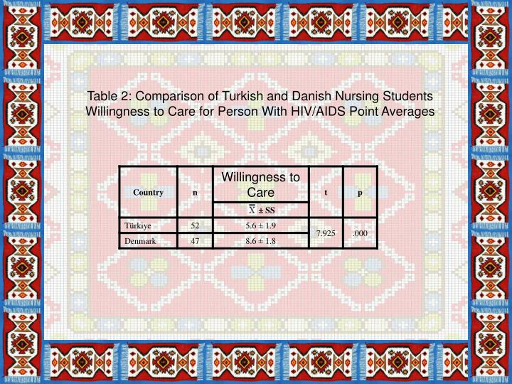 Table 2: Comparison of Turkish and Danish Nursing Students Willingness to Care for Person With HIV/AIDS Point Averages