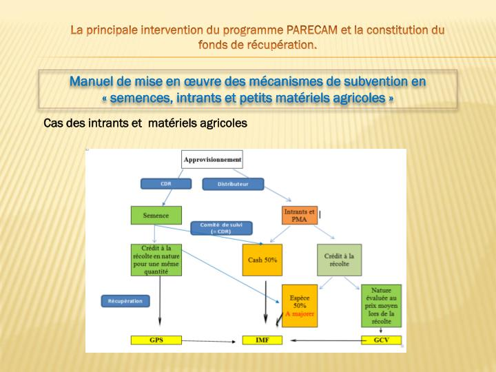 La principale intervention du programme PARECAM et la constitution du fonds de rcupration.