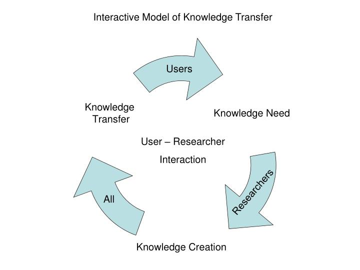 Interactive Model of Knowledge Transfer