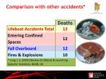 comparison with other accidents