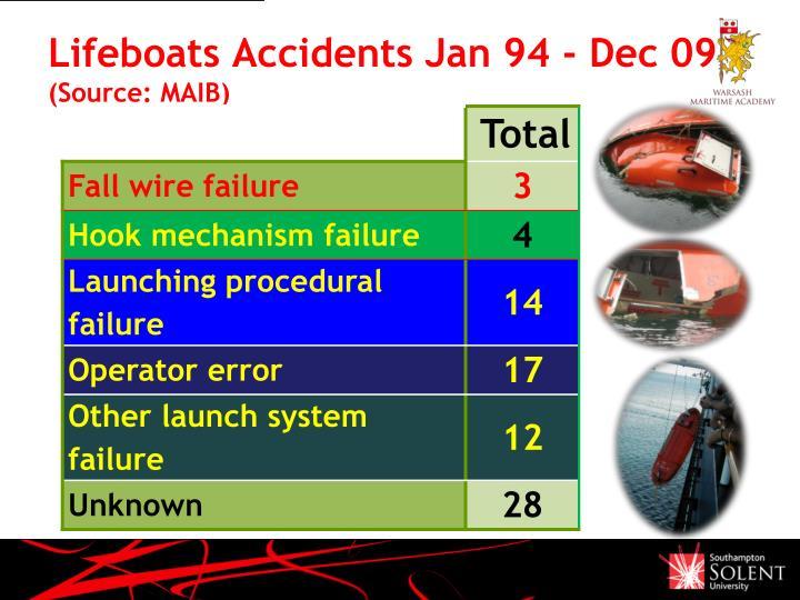 Lifeboats Accidents Jan 94 - Dec 09