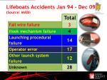 lifeboats accidents jan 94 dec 09 source maib
