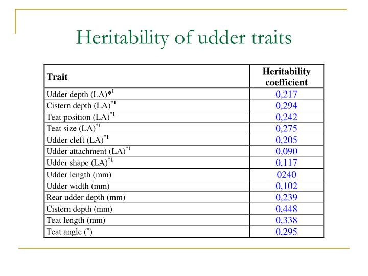 Heritability of udder traits