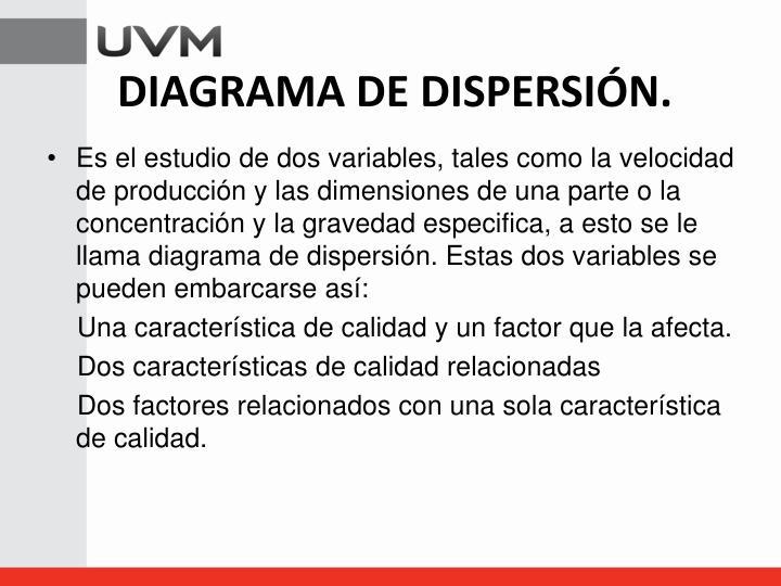 DIAGRAMA DE DISPERSIÓN.