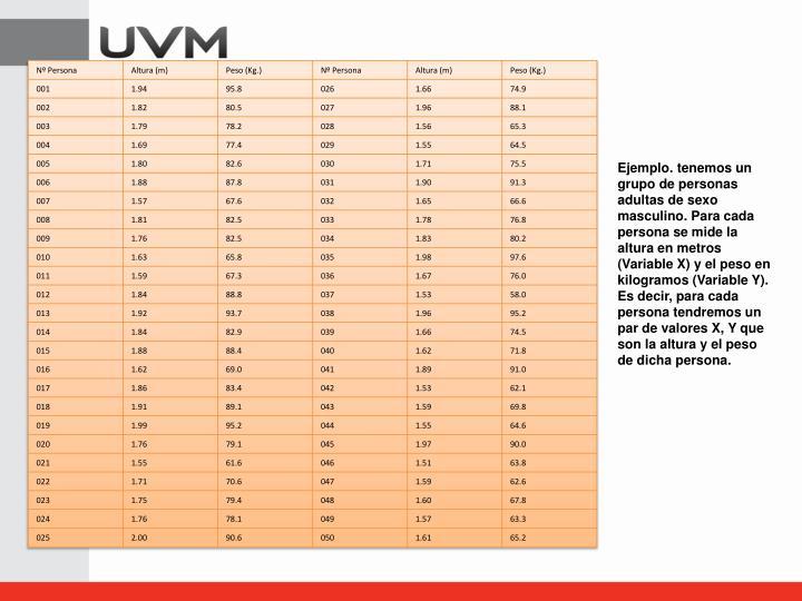 Ejemplo. tenemos un grupo de personas adultas de sexo masculino. Para cada persona se mide la altura en metros (Variable X) y el peso en kilogramos (Variable Y). Es decir, para cada persona tendremos un par de valores X, Y que son la altura y el peso de dicha persona.