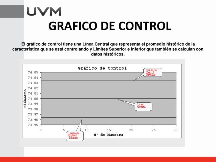 El gráfico de control tiene una Línea Central que representa el promedio histórico de la característica que se está controlando y Límites Superior e Inferior que también se calculan con datos históricos.