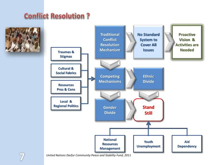 Traditional Conflict Resolution Mechanism