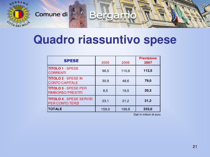 Quadro riassuntivo spese