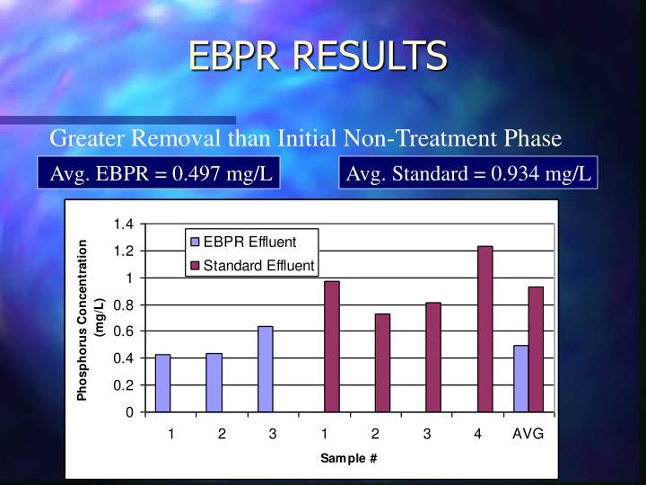 EBPR RESULTS