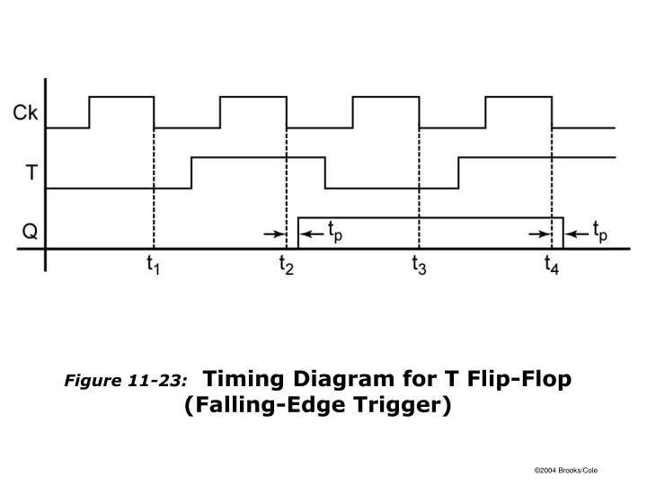 Figure 11-23: